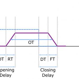 Colibri X-ray fast shutter: Chronogram