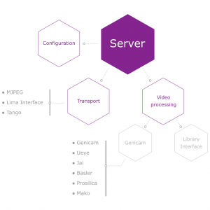 Configuration server OAV B-ZOOM_arinax